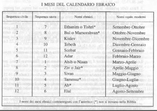 Calendario Antico.Calendario E Festi Solenni Dell Antico Testamento
